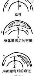三峡水库建成后下荆江河型变化趋势的研究(韩其为,杨克诚)