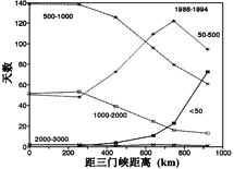 黄河下游河床萎缩过程中畸形河湾的形成机理(许炯心,陆中臣,刘继祥)